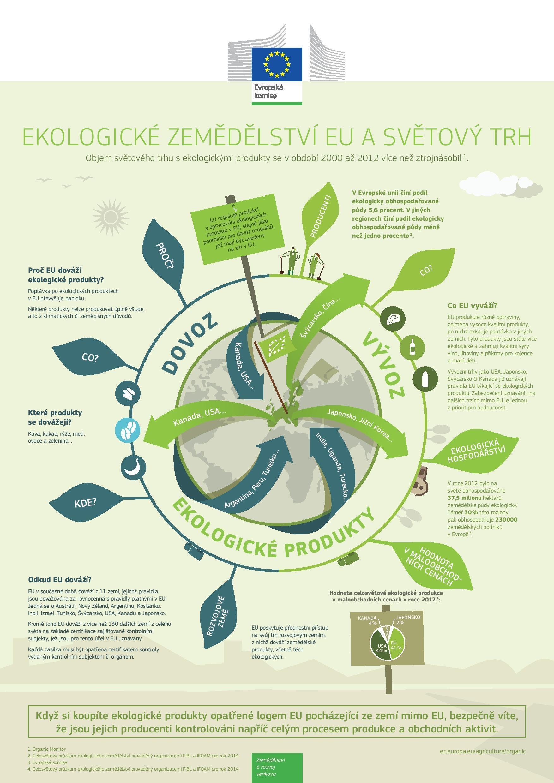ekologické zemědělství EU