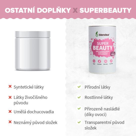 Srovnání ostatních beauty doplňků stravy a Superbeauty