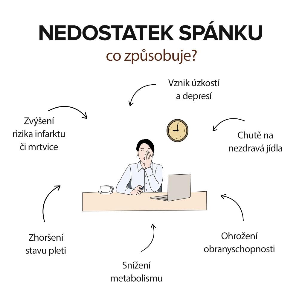 negativní vlivy nedostatku spánku
