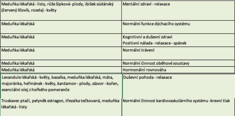 Meduňka lékařská účinky