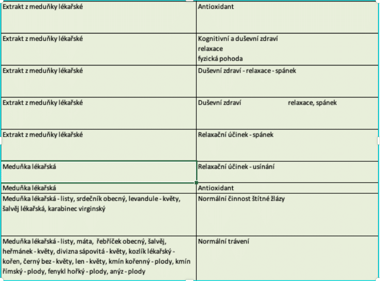 účinky Meduňky lékařské
