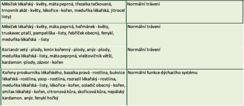 účinky Meduňka lékařská
