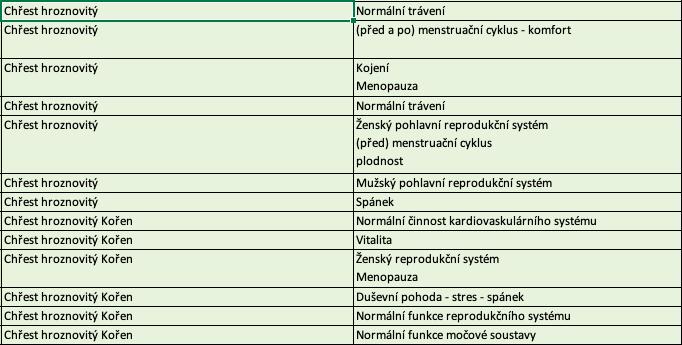 potvrzené účinky Shatawari podle SZPI