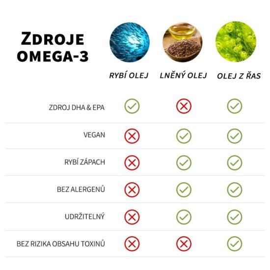 zdroje omega-3 mastných kyselin